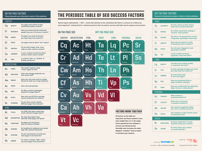 SEO Success Factors on Periodic Table