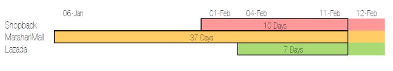 Perbandingan Strategi SEO Berdasarkan Periode Waktu Indexing Campaign