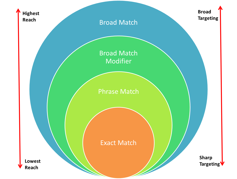AdWord Keyword Match Types